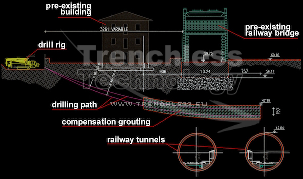 Bologna (Italy) - Design of the compensation grouting by HDD, before the passage of two TBMs (High Speed Train)